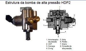 A bomba de alta pressão é fundamental para a injeção direta