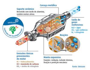 A química do controle de emissões