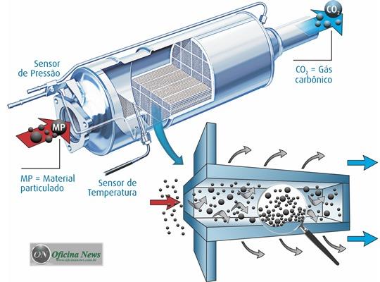 Emissões: o que é material particulado e como combatê-lo