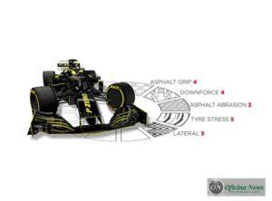 Como a Pirelli analisa o asfalto de Silverstone, onde a F-1 corre no fim de semana (Pirelli)